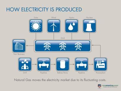 New America Presentation